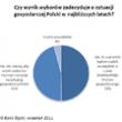 Ankieta ING: Losy gospodarki w rękach wyborców