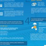 Intel: Polacy najwięcej tracą na zgubieniu firmowych laptopów