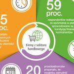 Polski handel coraz bardziej zadłużony. Średni dług wynosi 30 tys. zł