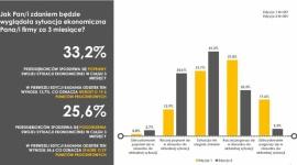 KoronaBilans MŚP – Wielka odwilż w przedsiębiorstwach